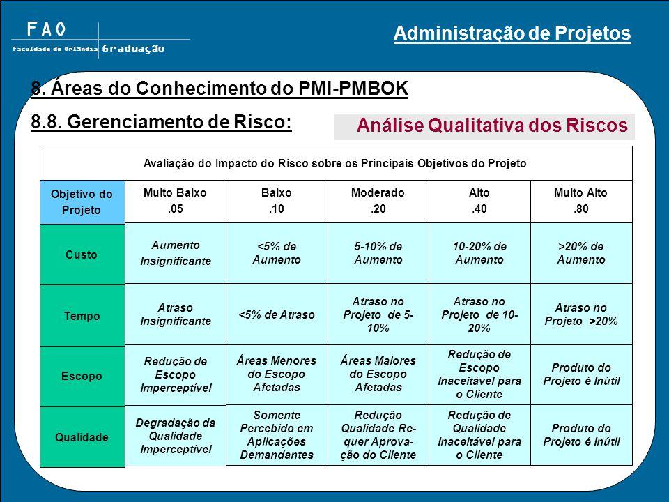 FAO Faculdade de Orlândia Graduação 8. Áreas do Conhecimento do PMI-PMBOK 8.8. Gerenciamento de Risco: Qualidade Escopo Tempo Custo Produto do Projeto