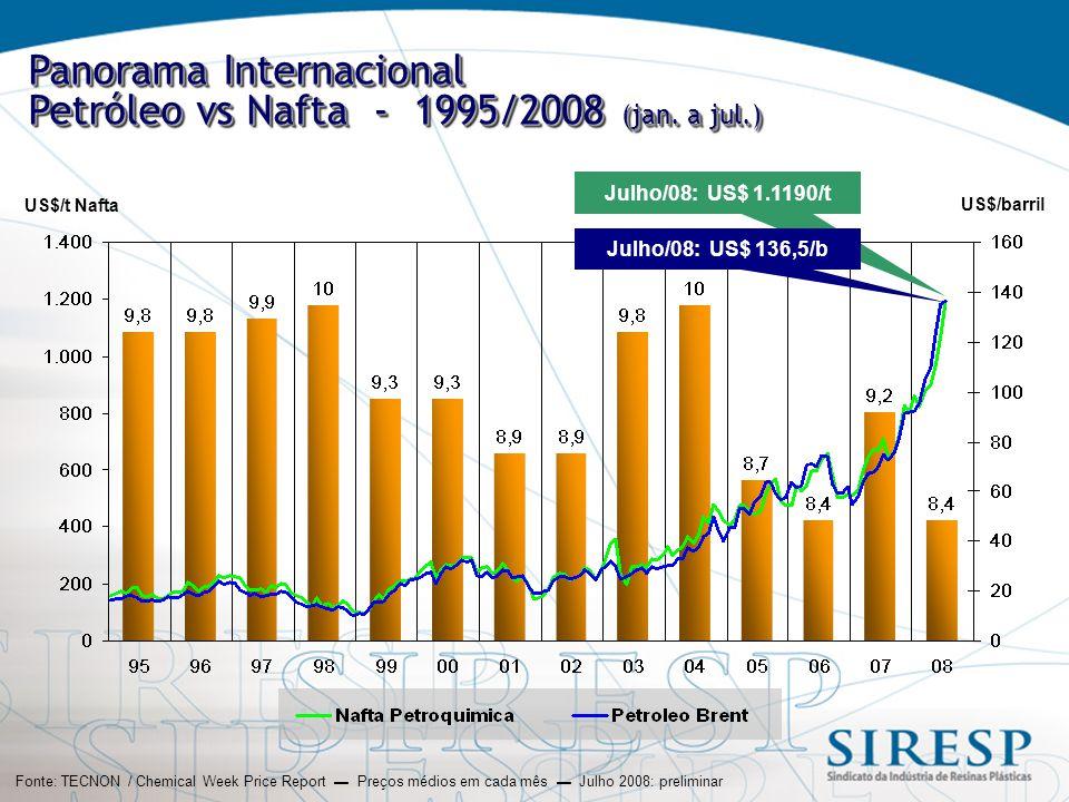 Panorama Internacional Petróleo vs Nafta - 1995/2008 (jan.