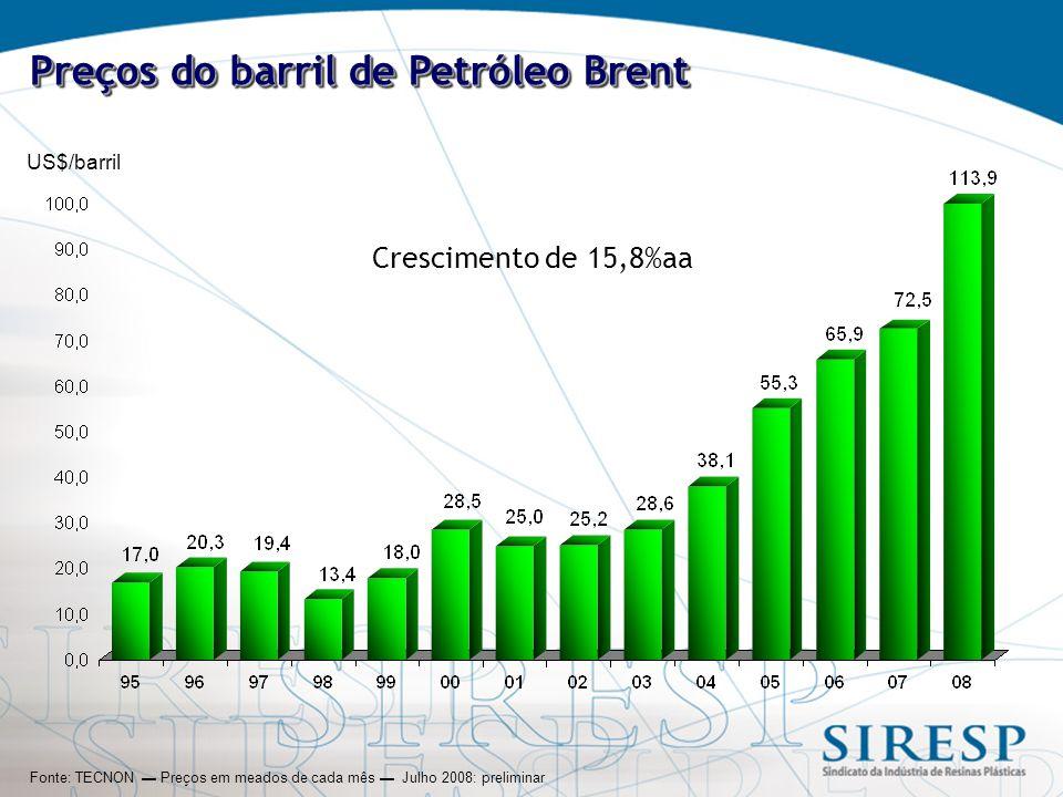 US$/barril Preços do barril de Petróleo Brent Fonte: TECNON ▬ Preços em meados de cada mês ▬ Julho 2008: preliminar Crescimento de 15,8%aa