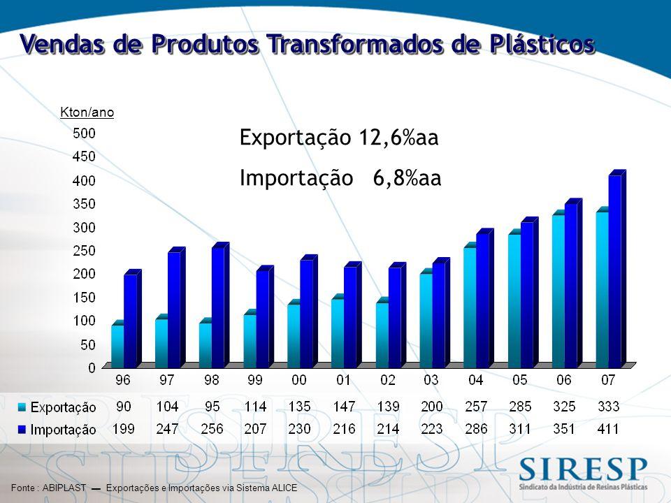 Vendas de Produtos Transformados de Plásticos Fonte : ABIPLAST ▬ Exportações e Importações via Sistema ALICE Kton/ano Exportação 12,6%aa Importação 6,8%aa