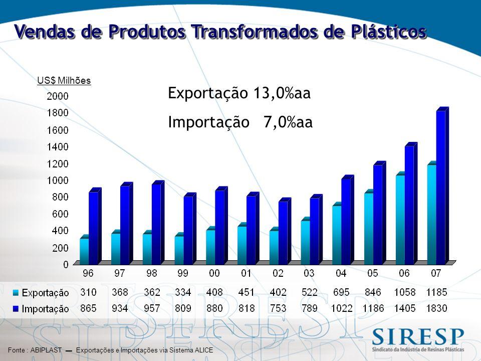 Fonte : ABIPLAST ▬ Exportações e Importações via Sistema ALICE US$ Milhões Vendas de Produtos Transformados de Plásticos Exportação 13,0%aa Importação 7,0%aa
