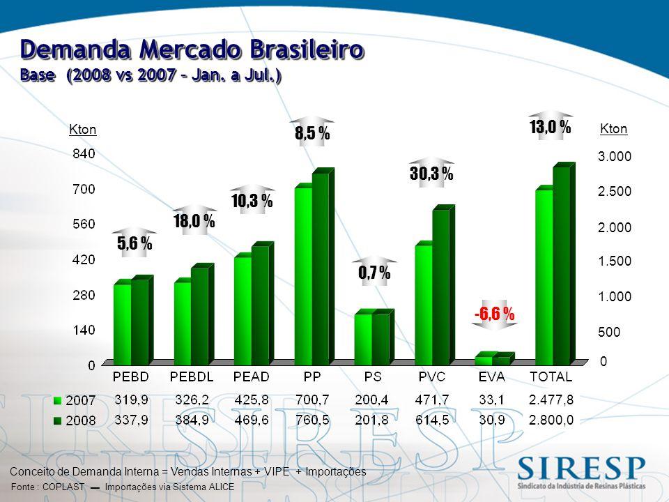Consumo Aparente por Resinas Base (2008 vs 2007 – Jan.