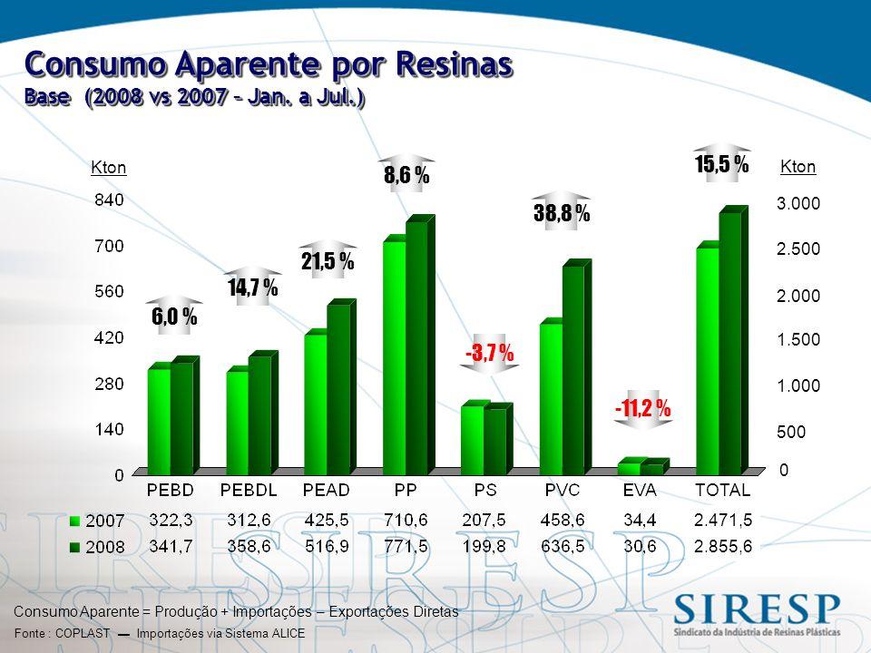 Consumo Per Capita de Resinas Termoplásticas Fonte : COPLAST Kg/Habitante Crescimento de 5,6%aa