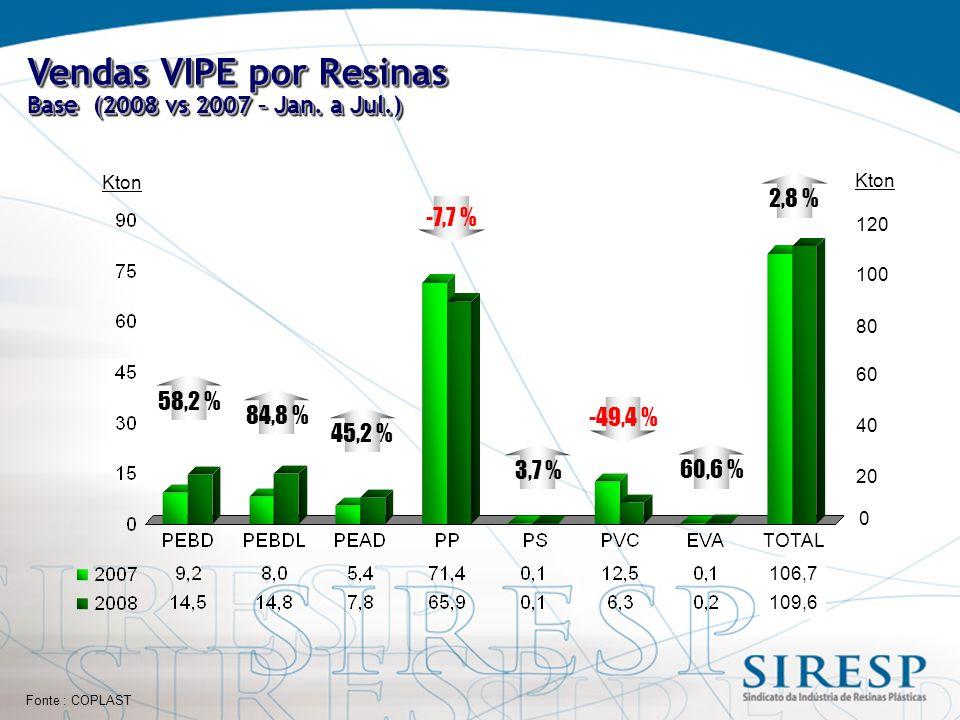 Fonte : COPLAST Vendas VIPE por Resinas Base (2008 vs 2007 – Jan.
