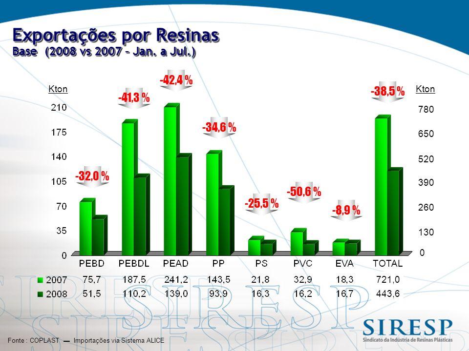 Exportações por Resinas Base (2008 vs 2007 – Jan.
