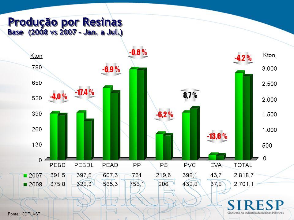 Fonte : COPLAST Produção por Resinas Base (2008 vs 2007 – Jan.