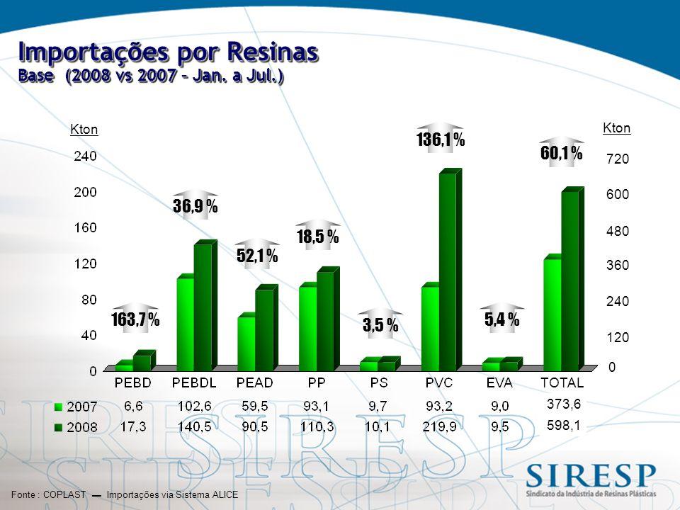 Importações por Resinas Base (2008 vs 2007 – Jan.