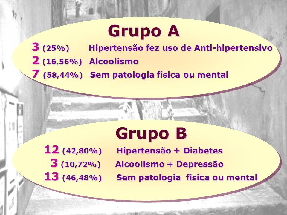 Grupo A 3 (25%) Hipertensão fez uso de Anti-hipertensivo 2 (16,56%) Alcoolismo 7 (58,44%) Sem patologia física ou mental 12 (42,80%) Hipertensão + Diabetes 3 (10,72%) Alcoolismo + Depressão 3 (10,72%) Alcoolismo + Depressão 13 (46,48%) Sem patologia física ou mental Grupo B