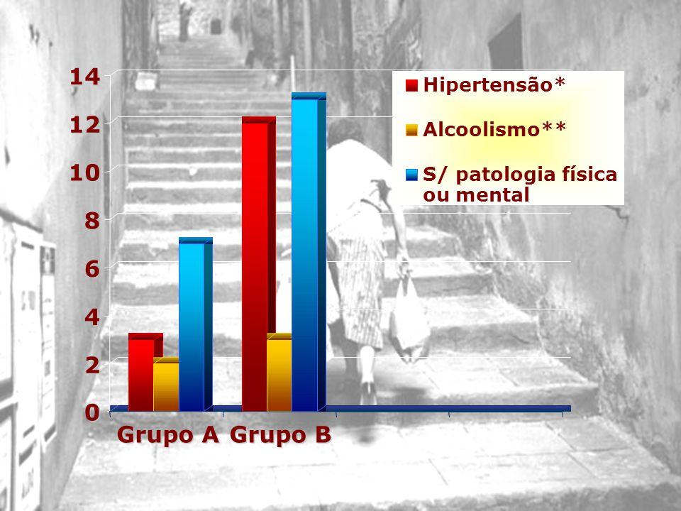 0 2 4 6 8 10 1214 Grupo A Grupo B Hipertensão* Alcoolismo** S/ patologia física ou mental