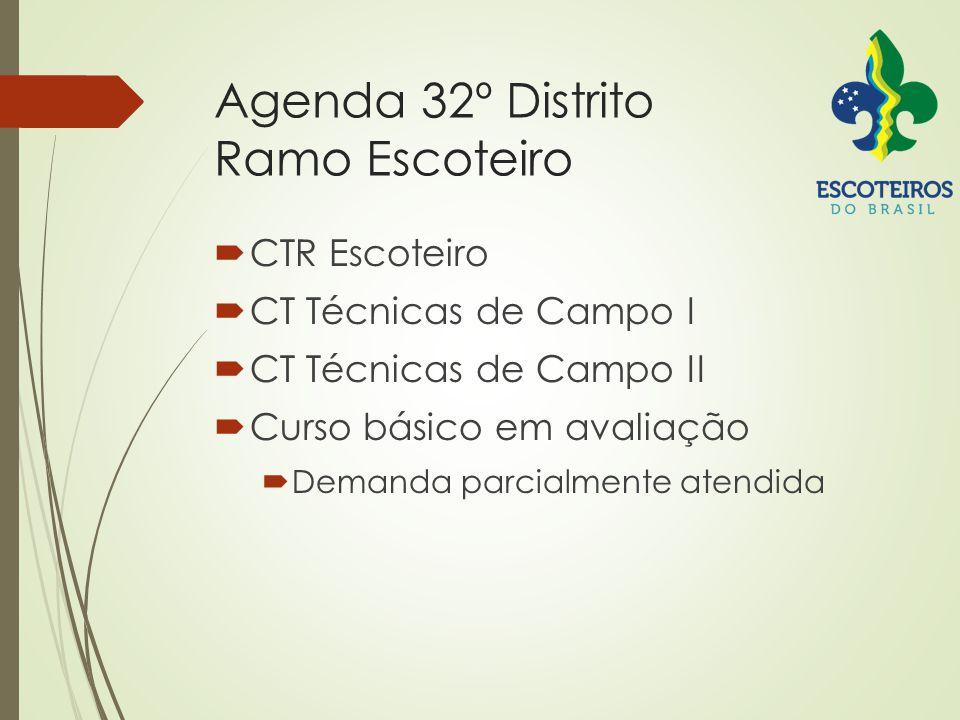Agenda 32º Distrito Ramo Escoteiro  CTR Escoteiro  CT Técnicas de Campo I  CT Técnicas de Campo II  Curso básico em avaliação  Demanda parcialmente atendida