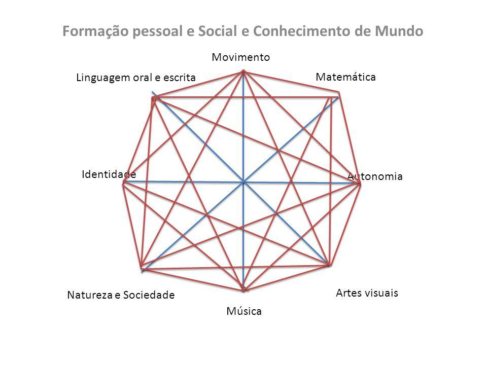 Formação pessoal e Social e Conhecimento de Mundo Identidade Autonomia Movimento Música Linguagem oral e escrita Artes visuais Matemática Natureza e Sociedade
