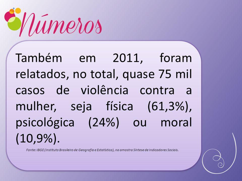 Também em 2011, foram relatados, no total, quase 75 mil casos de violência contra a mulher, seja física (61,3%), psicológica (24%) ou moral (10,9%). F