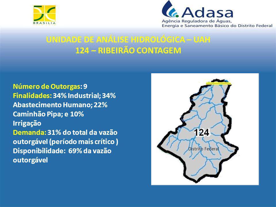 UNIDADE DE ANÁLISE HIDROLÓGICA – UAH 124 – RIBEIRÃO CONTAGEM Distrito Federal Número de Outorgas: 9 Finalidades: 34% Industrial; 34% Abastecimento Humano; 22% Caminhão Pipa; e 10% Irrigação Demanda: 31% do total da vazão outorgável (período mais crítico ) Disponibilidade: 69% da vazão outorgável