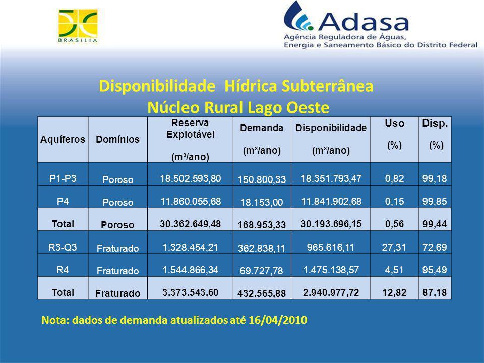 Disponibilidade Hídrica Subterrânea Núcleo Rural Lago Oeste AquíferosDomínios Reserva Explotável Demanda (m³/ano) Disponibilidade (m³/ano) UsoDisp.