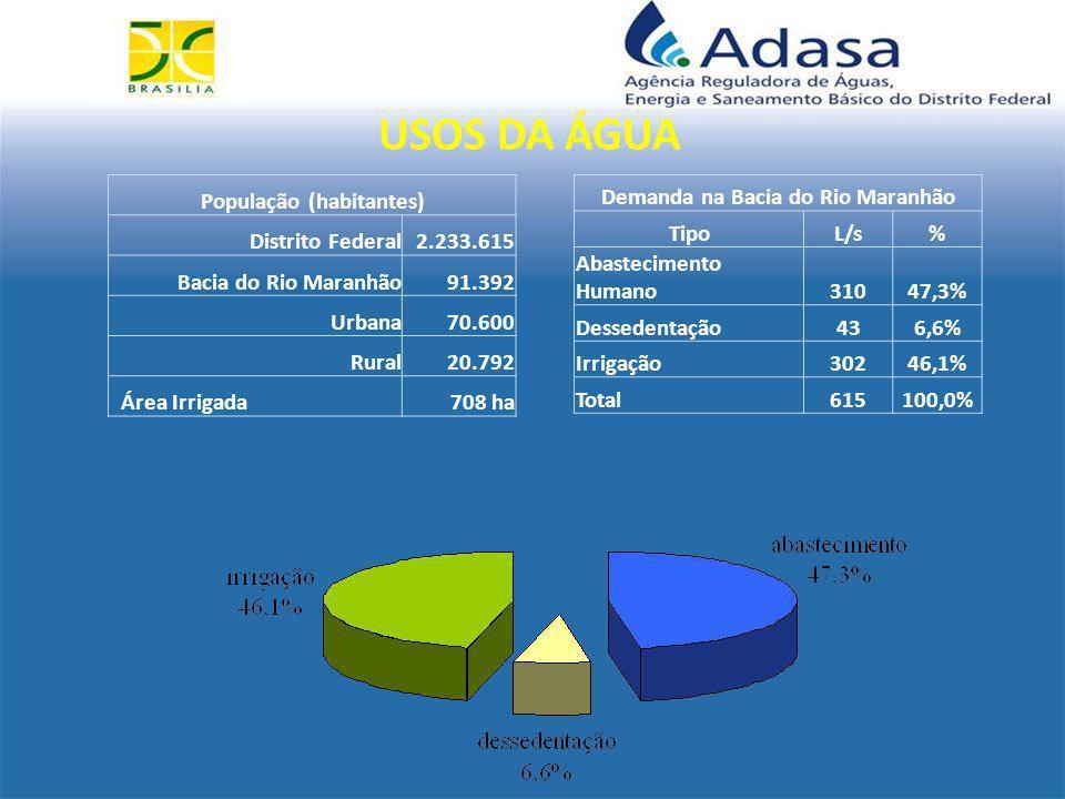 Demanda na Bacia do Rio Maranhão TipoL/s% Abastecimento Humano31047,3% Dessedentação436,6% Irrigação30246,1% Total615100,0% População (habitantes) Distrito Federal2.233.615 Bacia do Rio Maranhão91.392 Urbana70.600 Rural20.792 Área Irrigada708 ha USOS DA ÁGUA