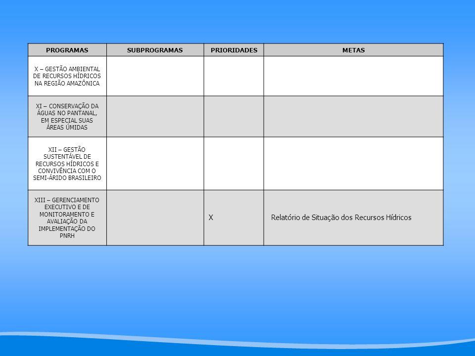 PROGRAMASSUBPROGRAMASPRIORIDADESMETAS X – GESTÃO AMBIENTAL DE RECURSOS HÍDRICOS NA REGIÃO AMAZÔNICA XI – CONSERVAÇÃO DA ÁGUAS NO PANTANAL, EM ESPECIAL SUAS ÁREAS ÚMIDAS XII – GESTÃO SUSTENTÁVEL DE RECURSOS HÍDRICOS E CONVIVÊNCIA COM O SEMI-ÁRIDO BRASILEIRO XIII – GERENCIAMENTO EXECUTIVO E DE MONITORAMENTO E AVALIAÇÃO DA IMPLEMENTAÇÃO DO PNRH X Relatório de Situação dos Recursos Hídricos