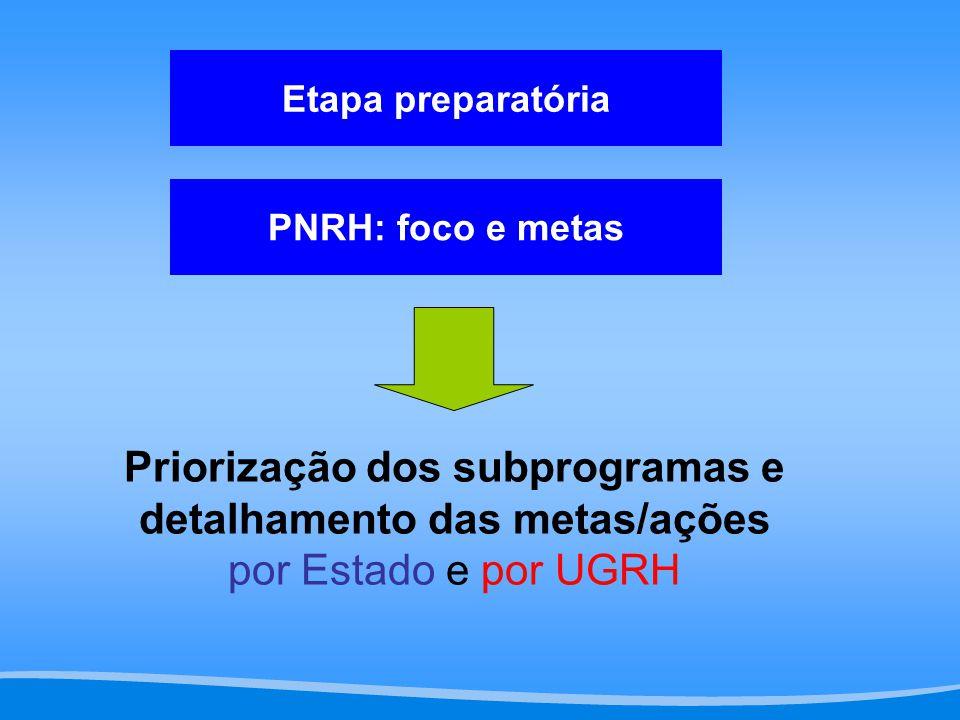 Priorização dos subprogramas e detalhamento das metas/ações por Estado e por UGRH PNRH: foco e metas Etapa preparatória