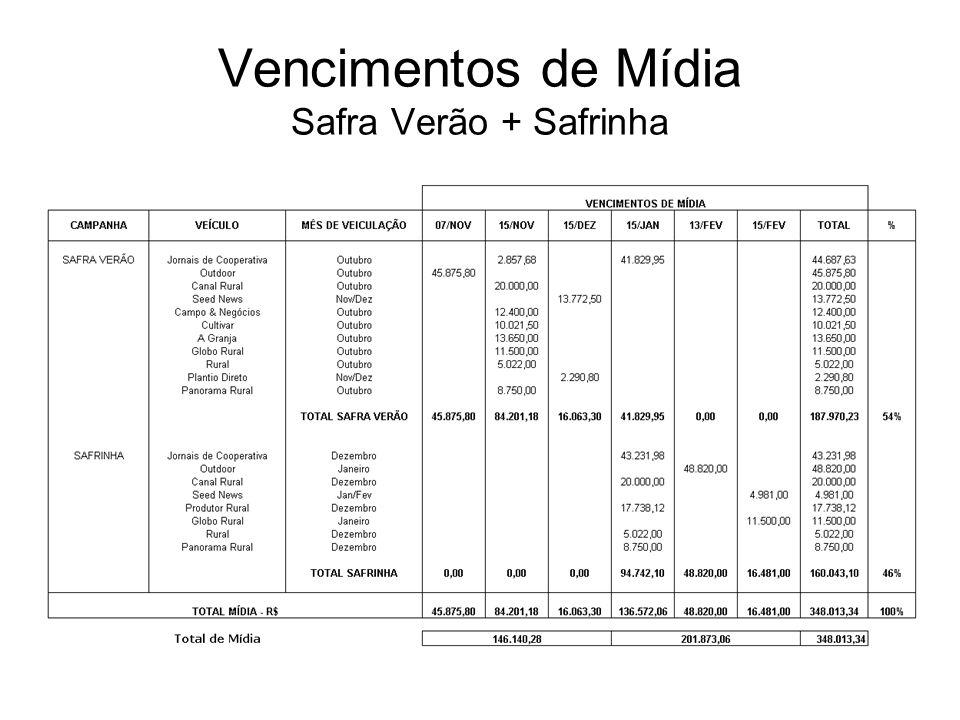 Vencimentos de Mídia Safra Verão + Safrinha