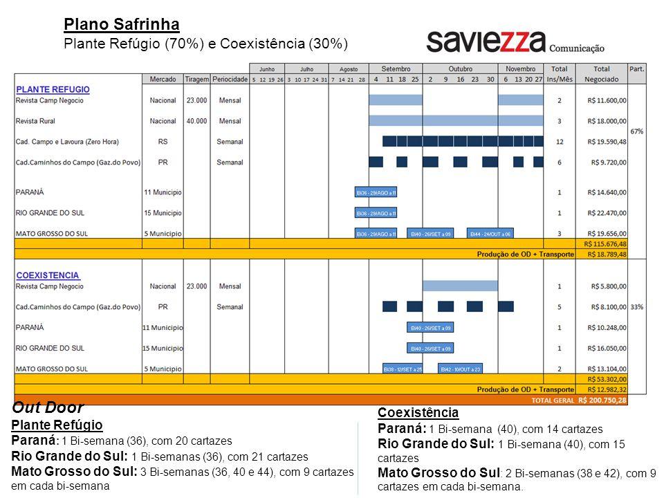 Plano Safrinha Plante Refúgio (70%) e Coexistência (30%) Out Door Plante Refúgio Paraná : 1 Bi-semana (36), com 20 cartazes Rio Grande do Sul: 1 Bi-semanas (36), com 21 cartazes Mato Grosso do Sul: 3 Bi-semanas (36, 40 e 44), com 9 cartazes em cada bi-semana Coexistência Paraná: 1 Bi-semana (40), com 14 cartazes Rio Grande do Sul: 1 Bi-semana (40), com 15 cartazes Mato Grosso do Sul : 2 Bi-semanas (38 e 42), com 9 cartazes em cada bi-semana.