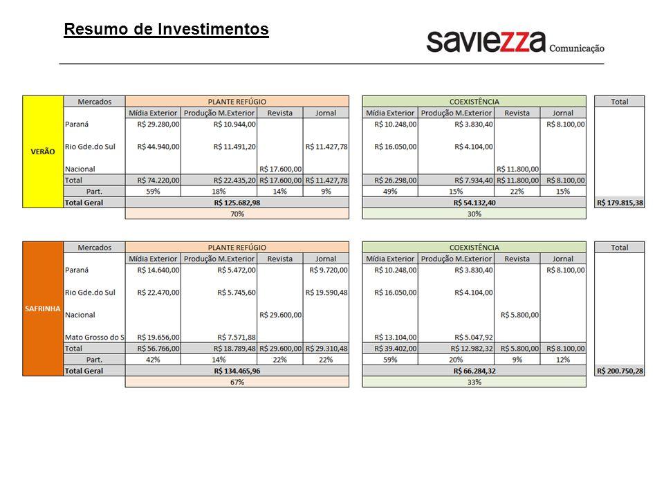 Resumo de Investimentos