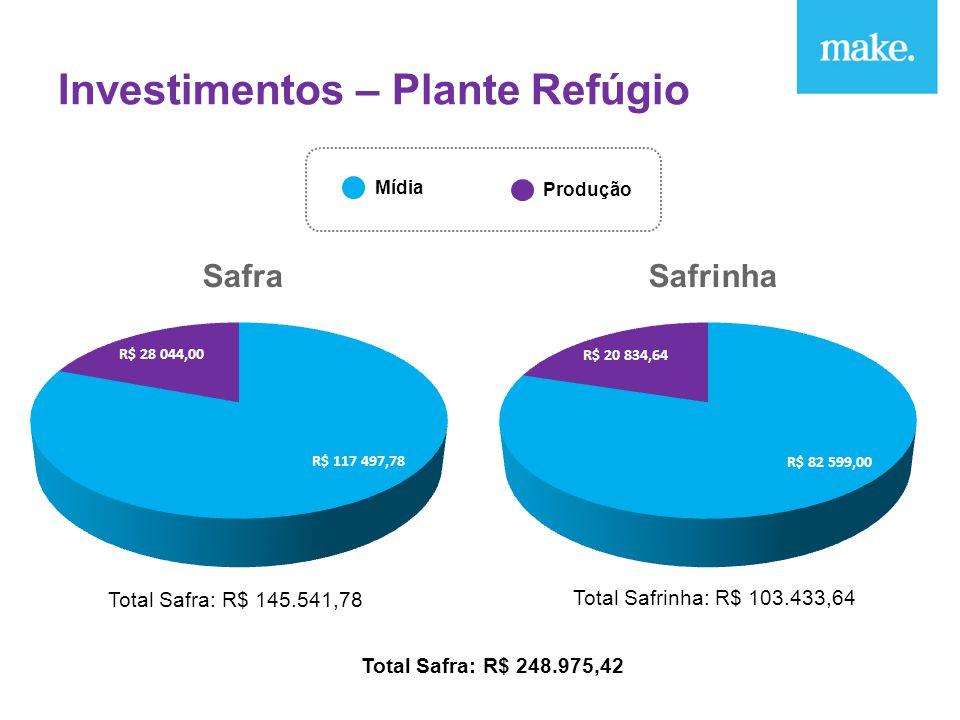 Investimentos – Plante Refúgio SafraSafrinha Mídia Produção Total Safra: R$ 145.541,78 Total Safrinha: R$ 103.433,64 Total Safra: R$ 248.975,42