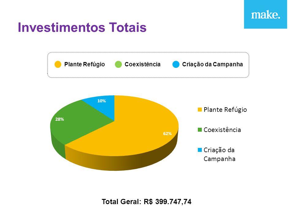 Investimentos Totais Plante RefúgioCoexistência Total Geral: R$ 399.747,74 Criação da Campanha