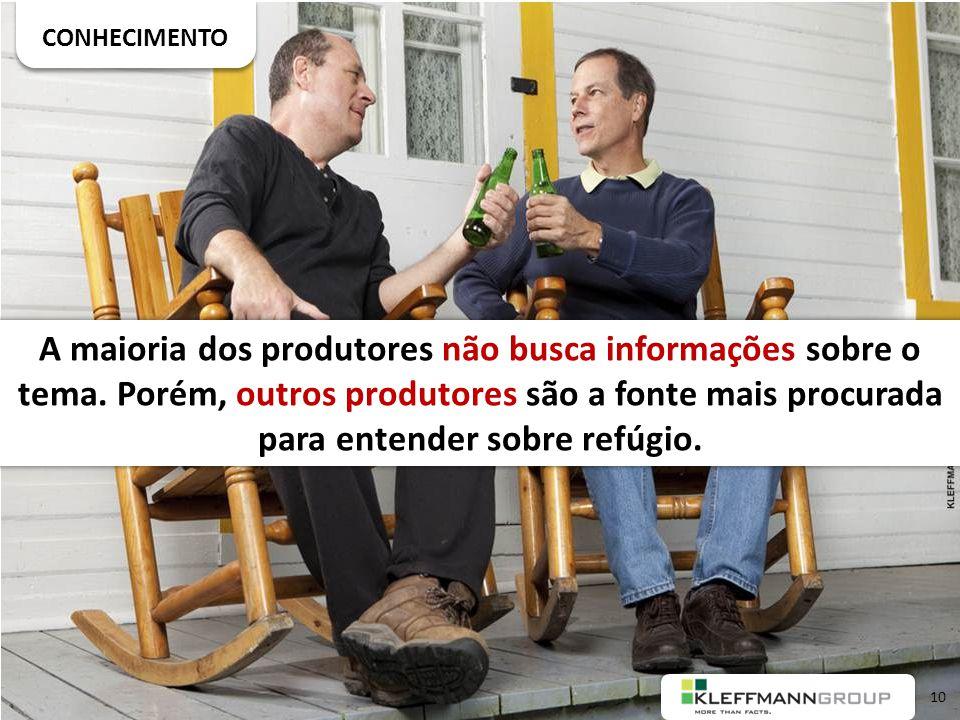 CONHECIMENTO A maioria dos produtores não busca informações sobre o tema.