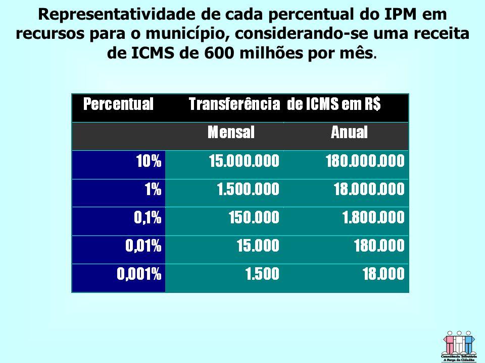 Representatividade de cada percentual do IPM em recursos para o município, considerando-se uma receita de ICMS de 600 milhões por mês.