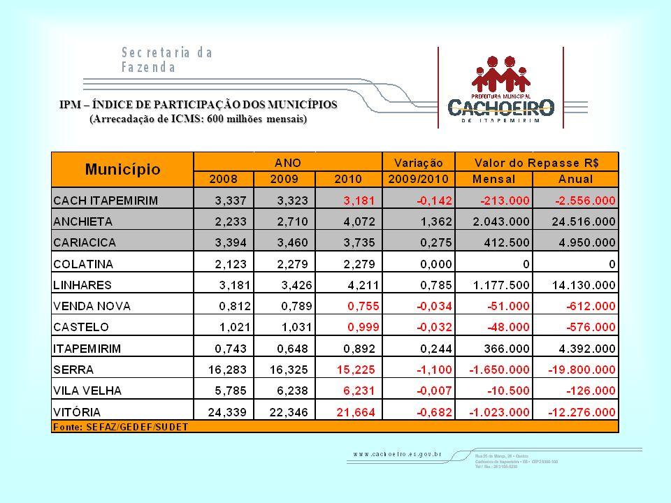 IPM – ÍNDICE DE PARTICIPAÇÃO DOS MUNICÍPIOS (Arrecadação de ICMS: 600 milhões mensais)