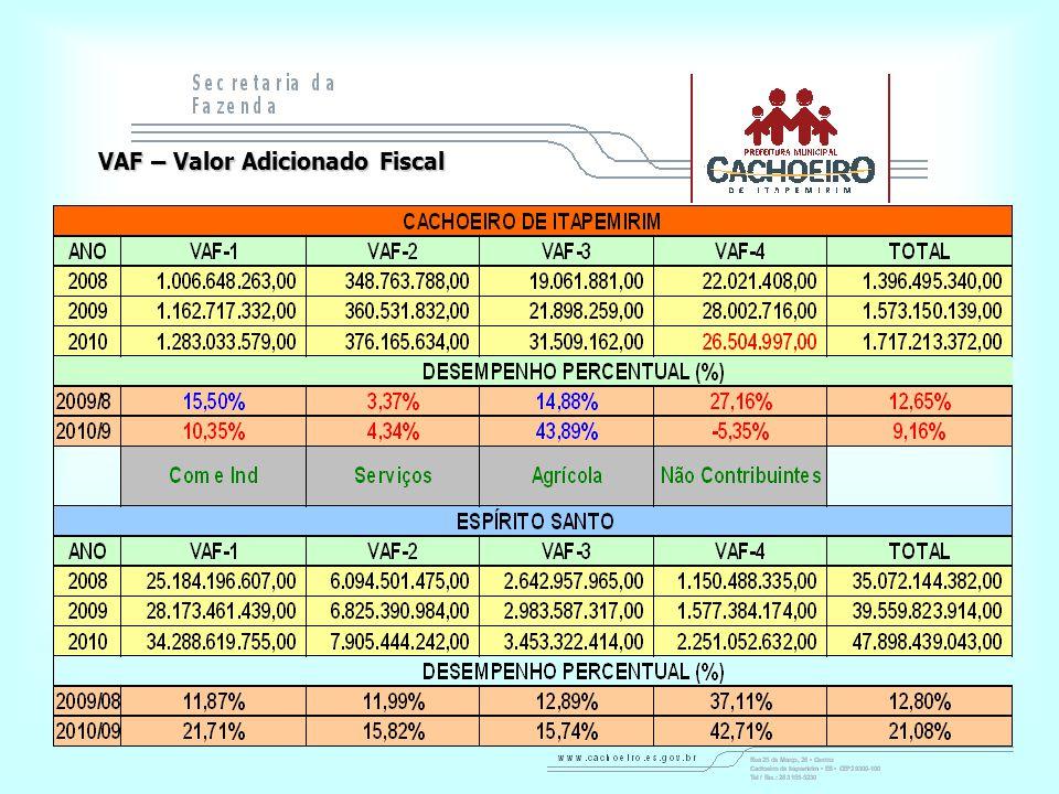 VAF – Valor Adicionado Fiscal
