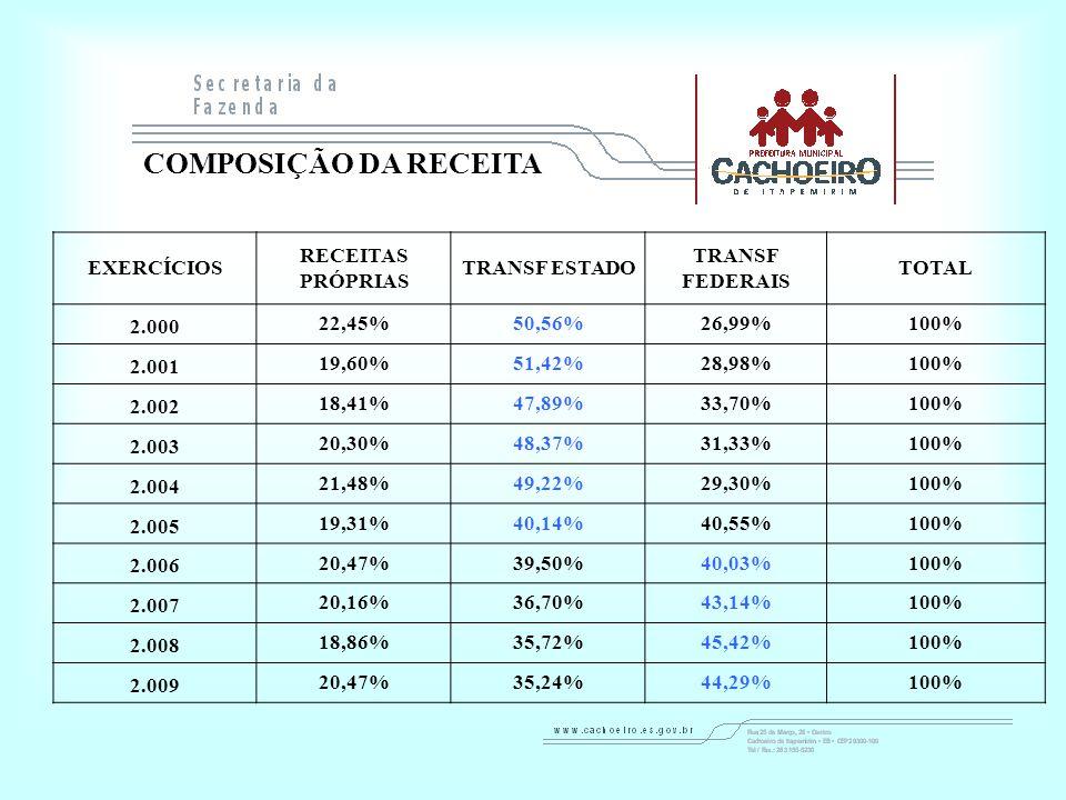 EXERCÍCIOS RECEITAS PRÓPRIAS TRANSF ESTADO TRANSF FEDERAIS TOTAL 2.000 22,45%50,56%26,99%100% 2.001 19,60%51,42%28,98%100% 2.002 18,41%47,89%33,70%100% 2.003 20,30%48,37%31,33%100% 2.004 21,48%49,22%29,30%100% 2.005 19,31%40,14%40,55%100% 2.006 20,47%39,50%40,03%100% 2.007 20,16%36,70%43,14%100% 2.008 18,86%35,72%45,42%100% 2.009 20,47%35,24%44,29%100% COMPOSIÇÃO DA RECEITA