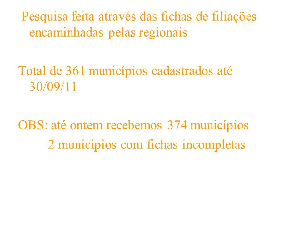 Pesquisa feita através das fichas de filiações encaminhadas pelas regionais Total de 361 municípios cadastrados até 30/09/11 OBS: até ontem recebemos 374 municípios 2 municípios com fichas incompletas