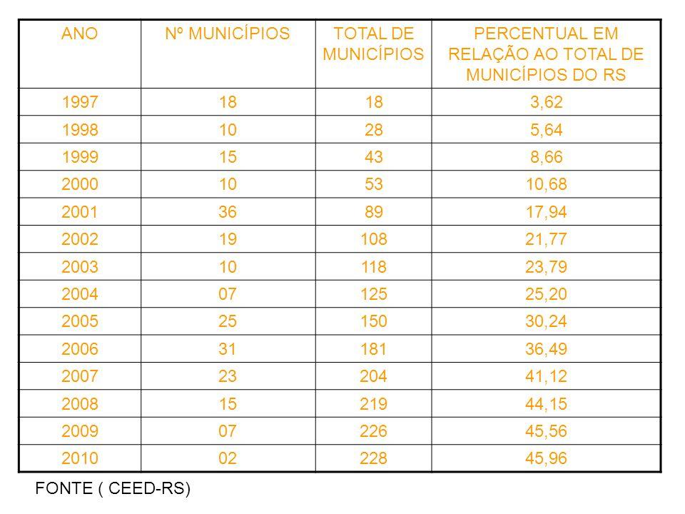 ANONº MUNICÍPIOSTOTAL DE MUNICÍPIOS PERCENTUAL EM RELAÇÃO AO TOTAL DE MUNICÍPIOS DO RS 199718 3,62 199810285,64 199915438,66 2000105310,68 2001368917,
