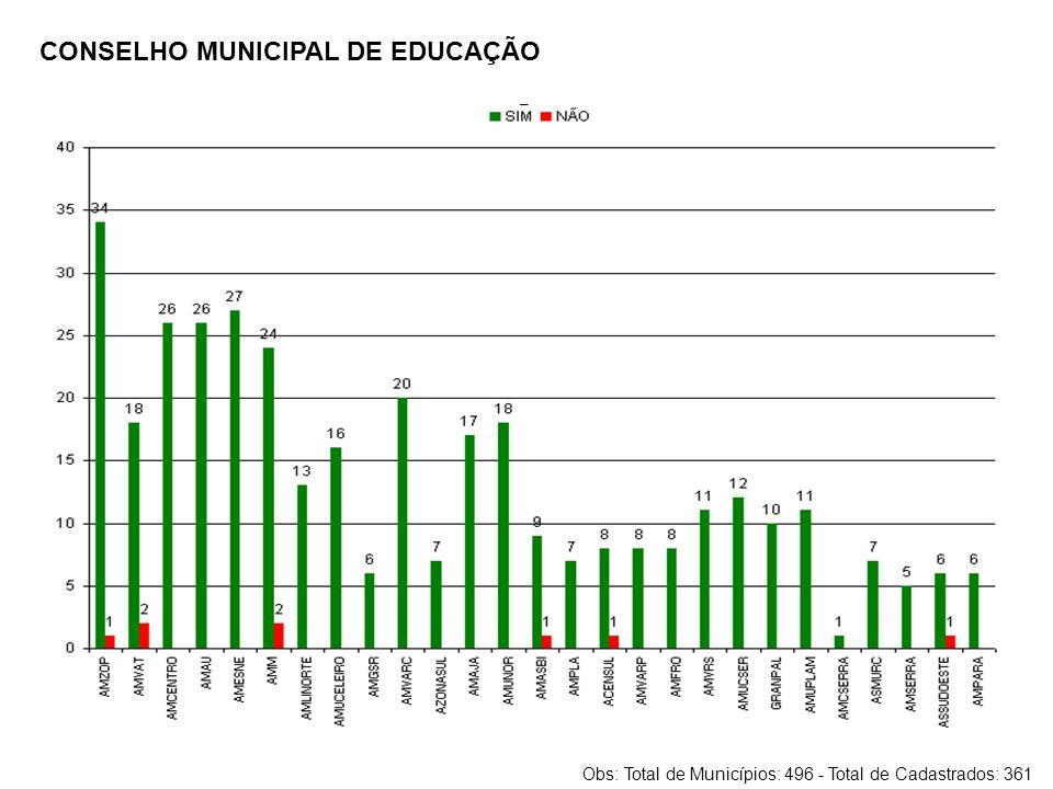 CONSELHO MUNICIPAL DE EDUCAÇÃO Obs: Total de Municípios: 496 - Total de Cadastrados: 361