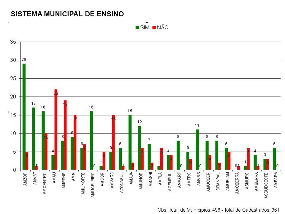 SISTEMA MUNICIPAL DE ENSINO Obs: Total de Municípios: 496 - Total de Cadastrados: 361