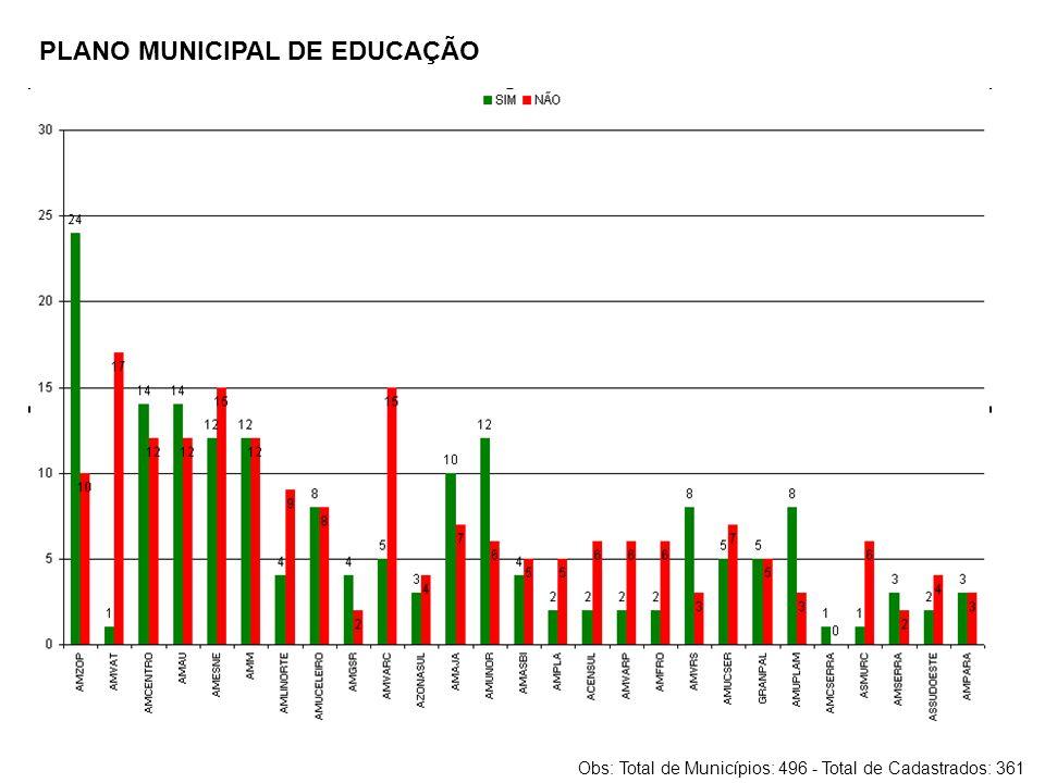 PLANO MUNICIPAL DE EDUCAÇÃO Obs: Total de Municípios: 496 - Total de Cadastrados: 361