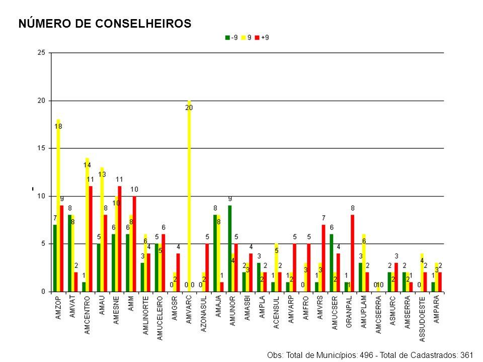 NÚMERO DE CONSELHEIROS Obs: Total de Municípios: 496 - Total de Cadastrados: 361