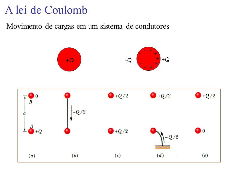 A lei de Coulomb Movimento de cargas em um sistema de condutores +Q+Q-Q +Q + + + + - - - - - +