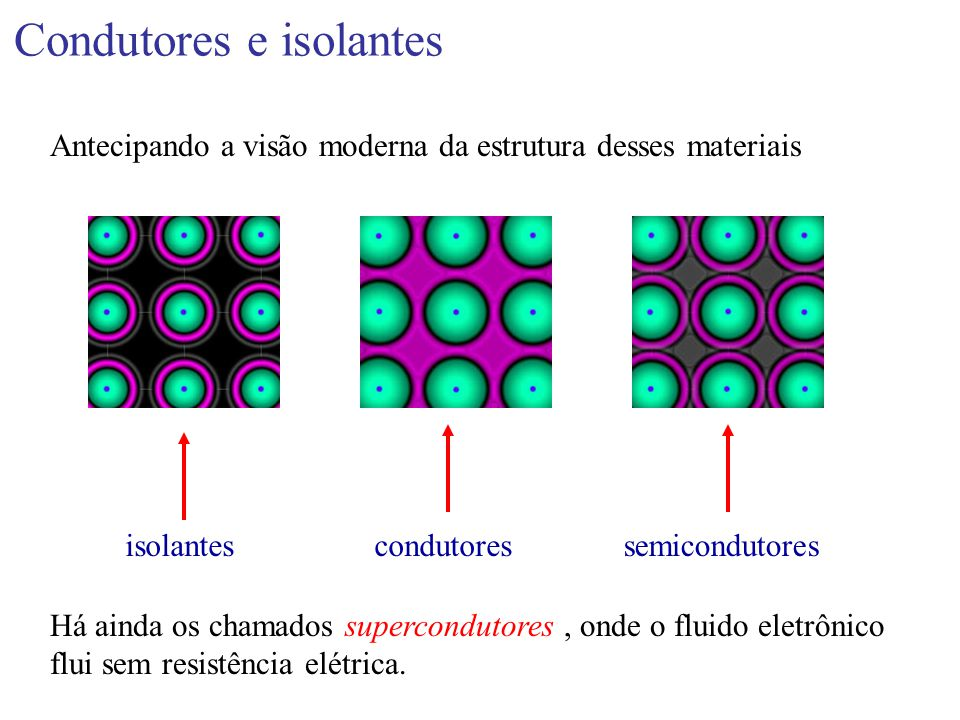 Condutores e isolantes Antecipando a visão moderna da estrutura desses materiais isolantescondutoressemicondutores Há ainda os chamados supercondutore