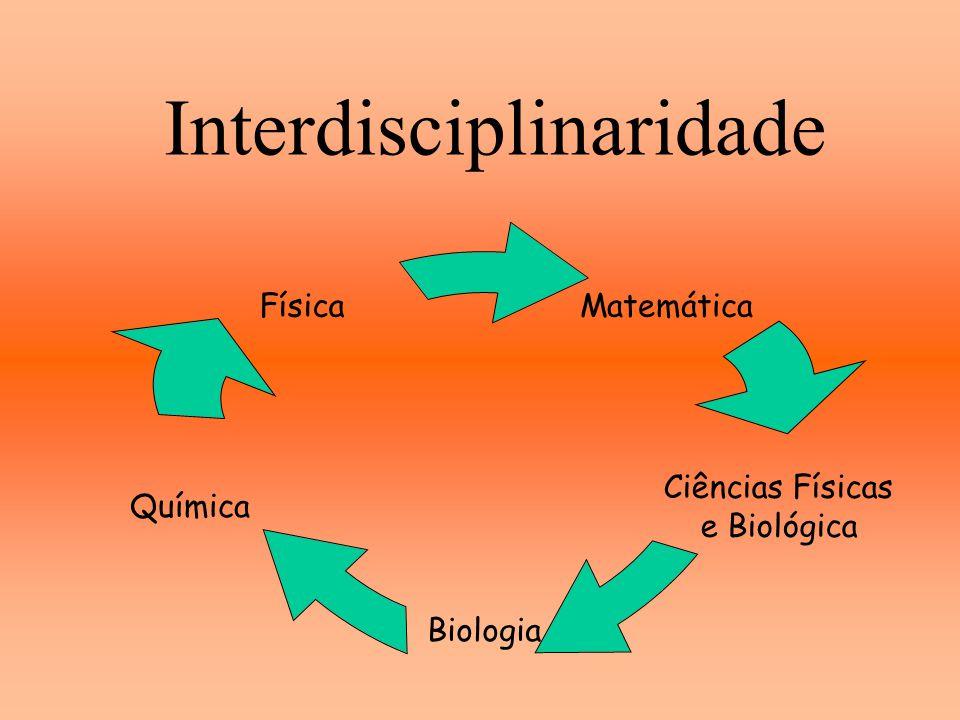 Matemática Ciências Físicas e Biológica Biologia Química Física Interdisciplinaridade