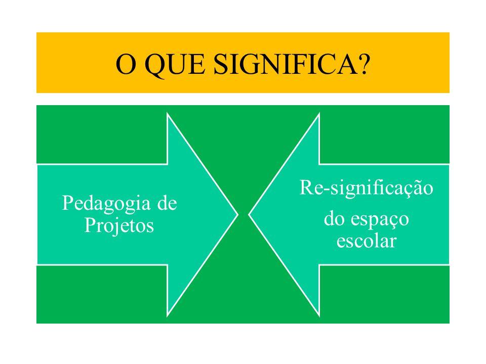 O QUE SIGNIFICA? Pedagogia de Projetos Re-significação do espaço escolar