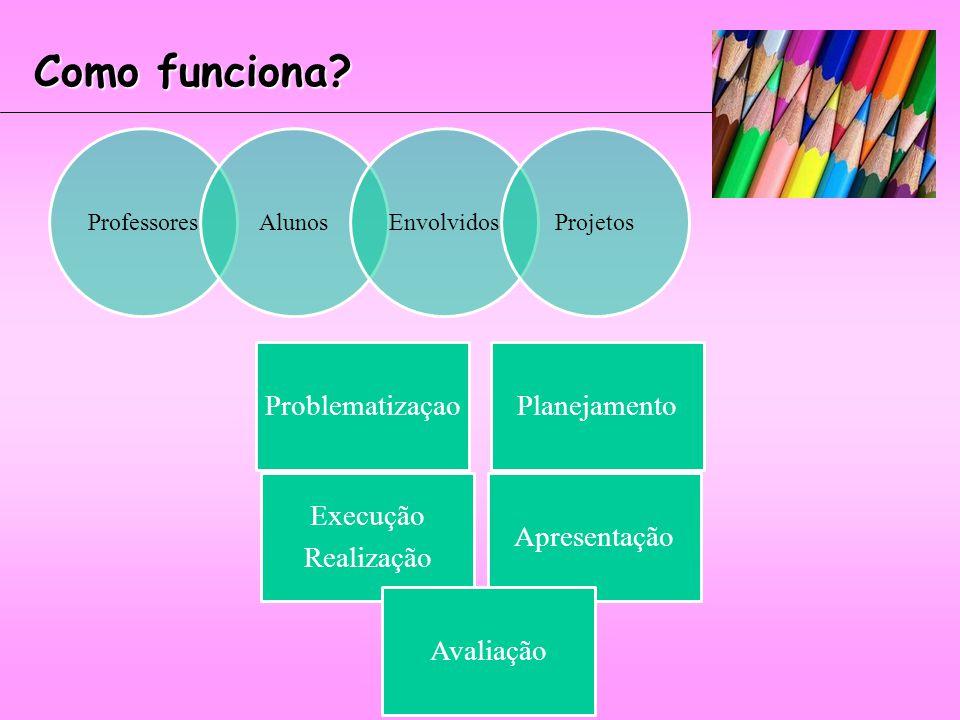 Tipos de Projetos Pedagógicos Pedagogia de Projetos MultidisciplinaridadePluridiscilinaridade InterdisciplinaridadeTransdisciplinaridade