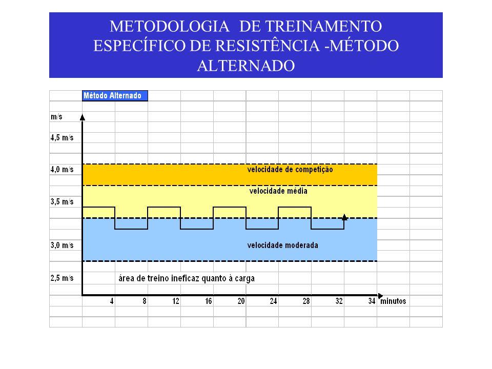 METODOLOGIA DE TREINAMENTO ESPECÍFICO DE RESISTÊNCIA -MÉTODO ALTERNADO