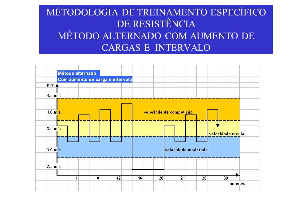 MÉTODOLOGIA DE TREINAMENTO ESPECÍFICO DE RESISTÊNCIA MÉTODO ALTERNADO COM AUMENTO DE CARGAS E INTERVALO