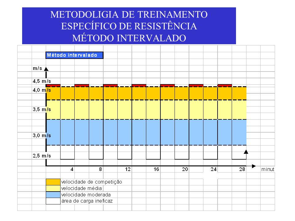 METODOLIGIA DE TREINAMENTO ESPECÍFICO DE RESISTÊNCIA MÉTODO INTERVALADO