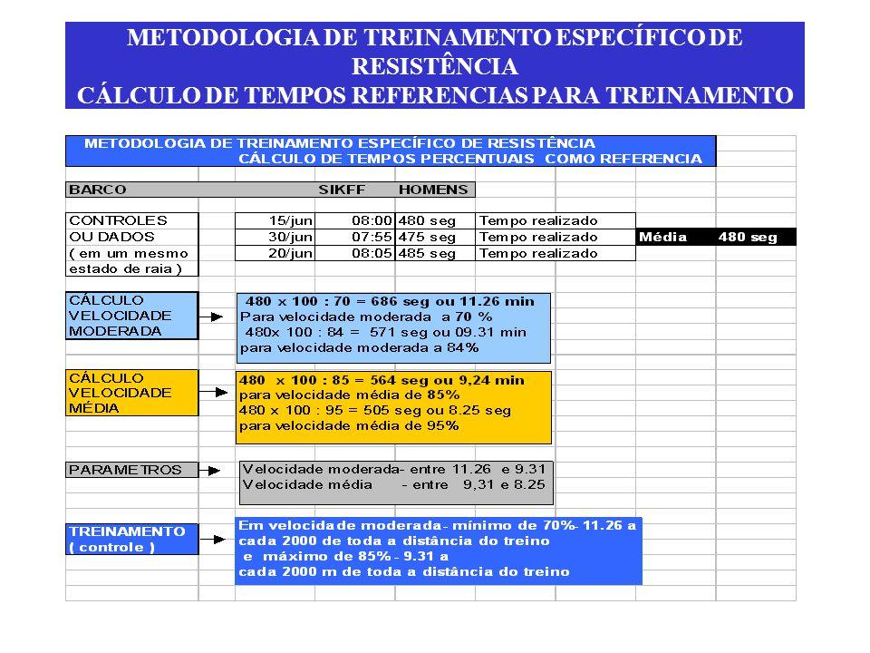 METODOLOGIA DE TREINAMENTO ESPECÍFICO DE RESISTÊNCIA CÁLCULO DE TEMPOS REFERENCIAS PARA TREINAMENTO