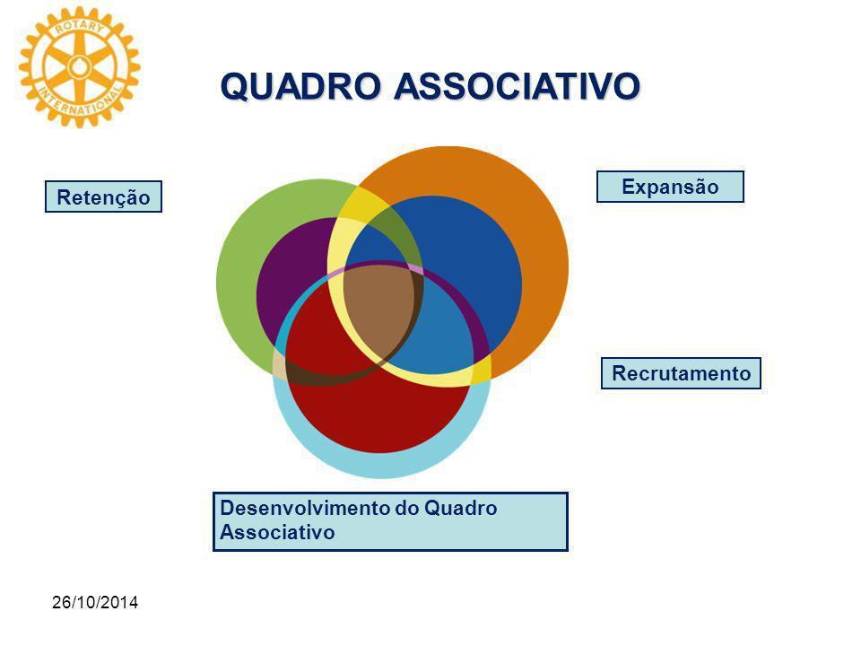 26/10/2014 QUADRO ASSOCIATIVO Desenvolvimento do Quadro Associativo Retenção Expansão Recrutamento