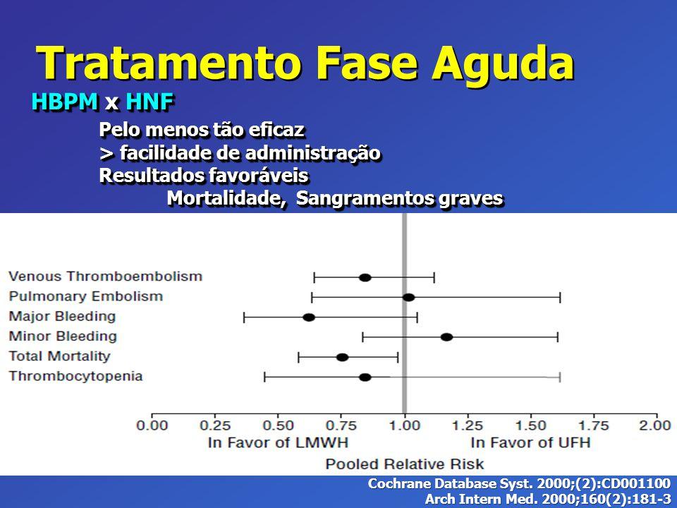 Tratamento Fase Aguda HBPM x HNF Pelo menos tão eficaz > facilidade de administração Resultados favoráveis Mortalidade, Sangramentos graves HBPM x HNF