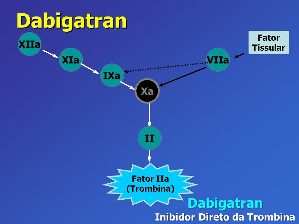 VIIa Xa IXa XIa XIIa Dabigatran Inibidor Direto da Trombina Fator Tissular Fator IIa (Trombina) II Dabigatran