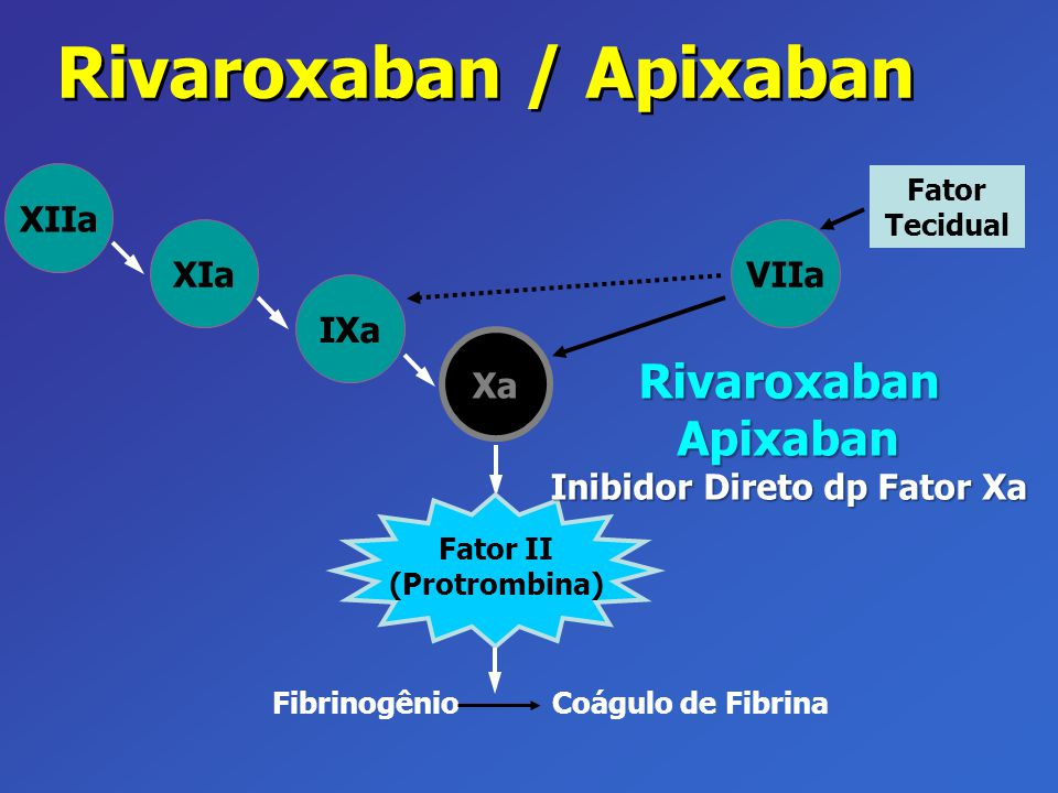 VIIa Xa IXa XIa XIIa Fator Tecidual Fibrinogênio Coágulo de Fibrina Fator II (Protrombina) Rivaroxaban / Apixaban Rivaroxaban Apixaban Inibidor Direto